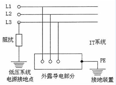 it系统:电源变压器中性点不接地(或通过高阻抗接地),而电气设备外壳